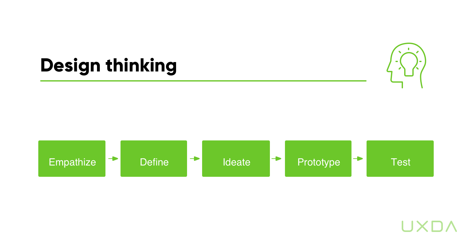Use Design Thinking Process to Improve Banking Customer Experience