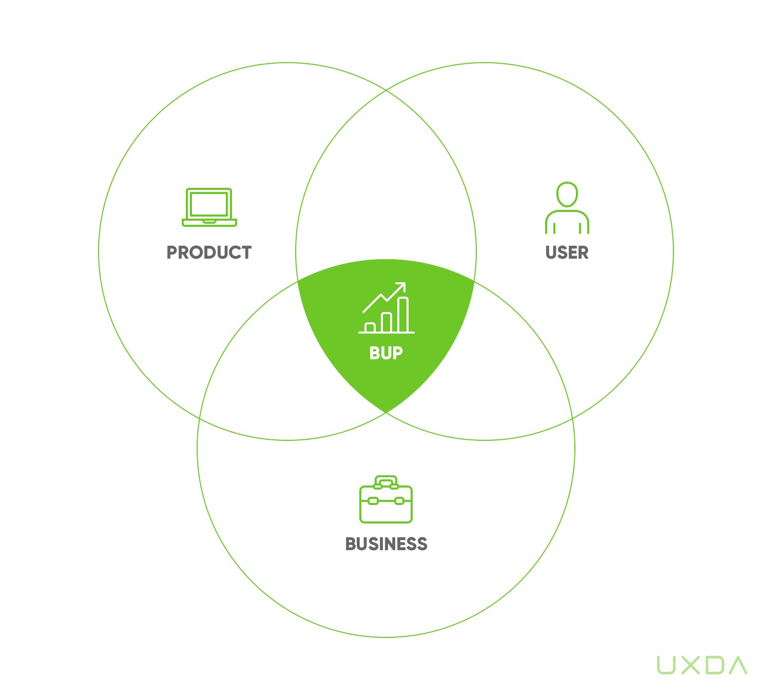 5-financial-ux-design-process-bup-frame-by-uxda.jpg