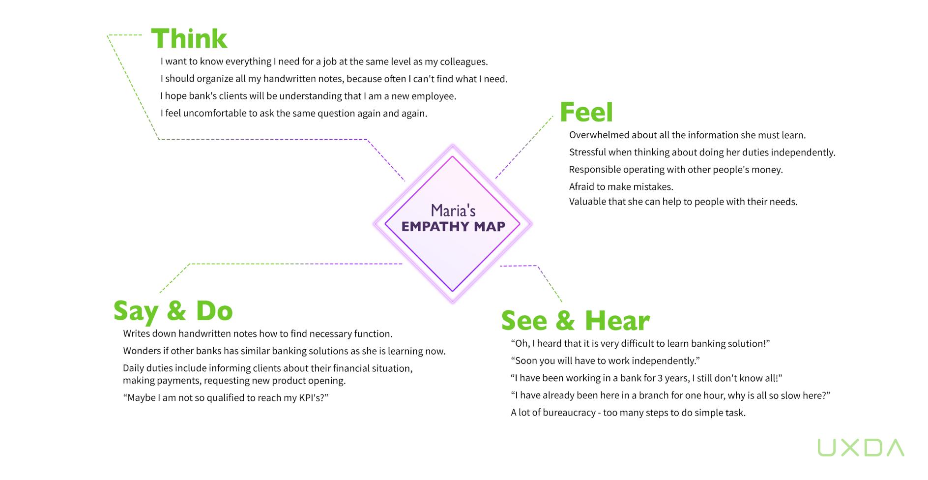 Empathy-map-UXDA-M-1.jpg