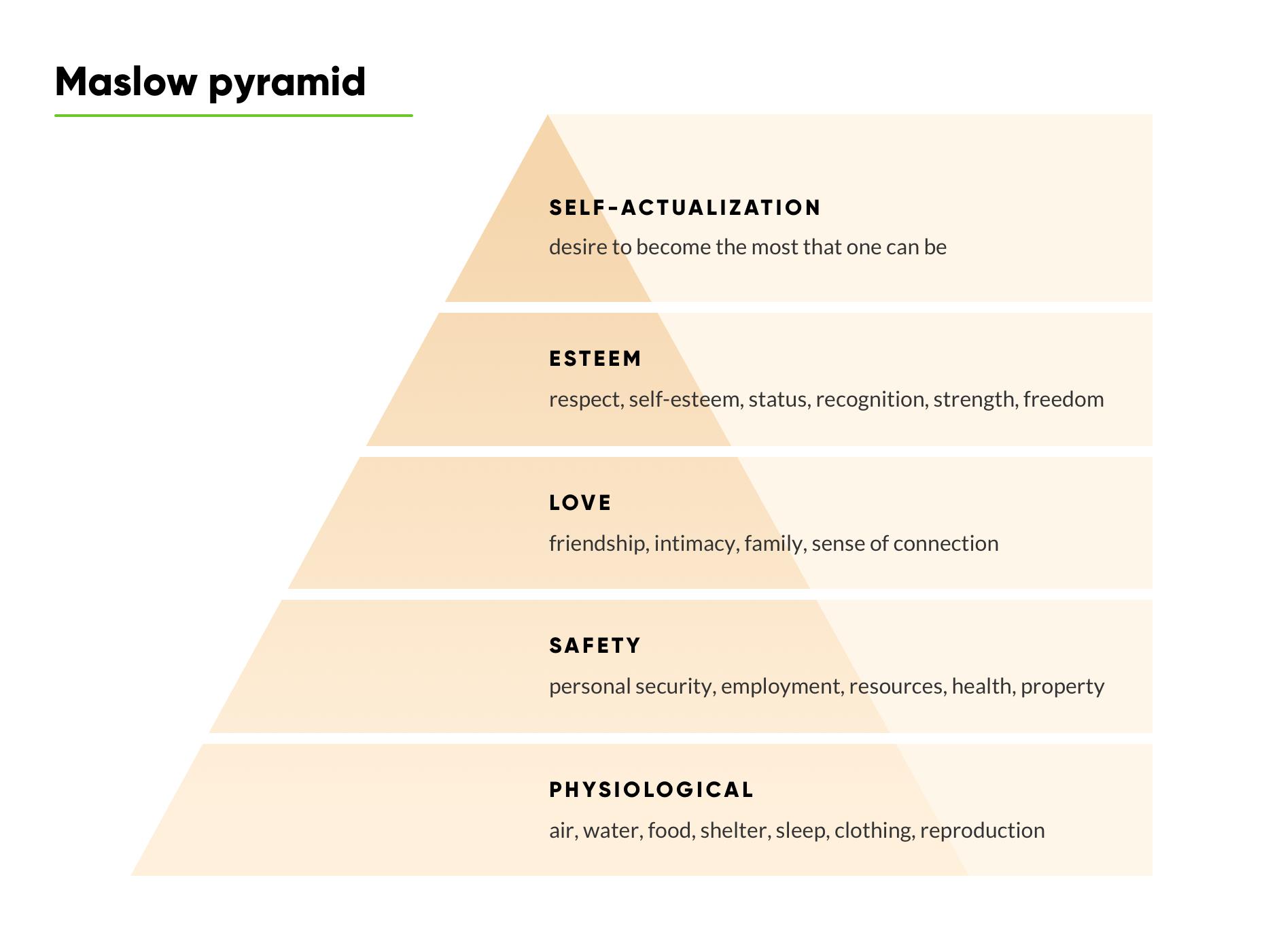 Maslow-pyramid-S.jpg
