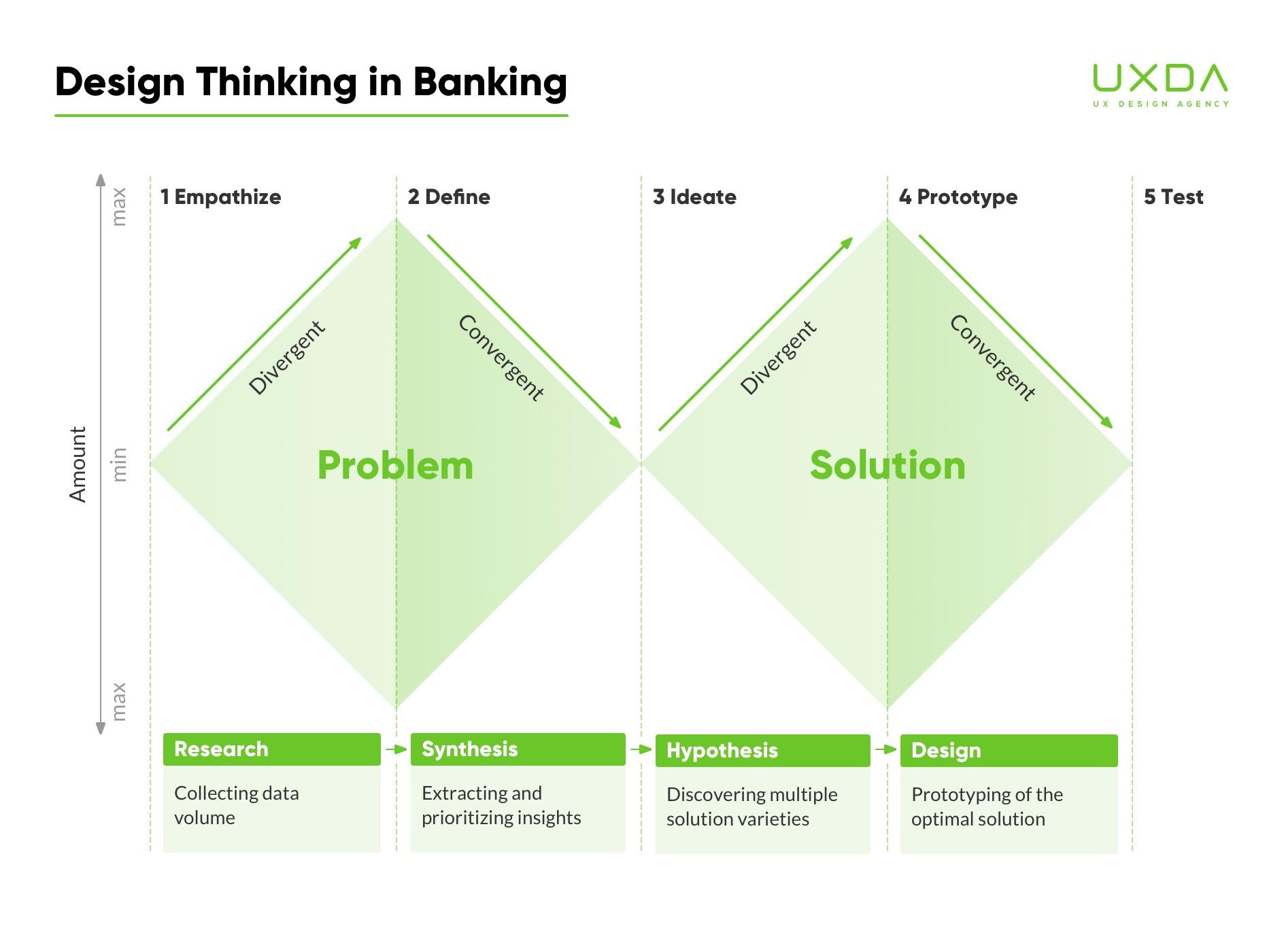 design-thinking-in-banking-double-diamond-2.jpg