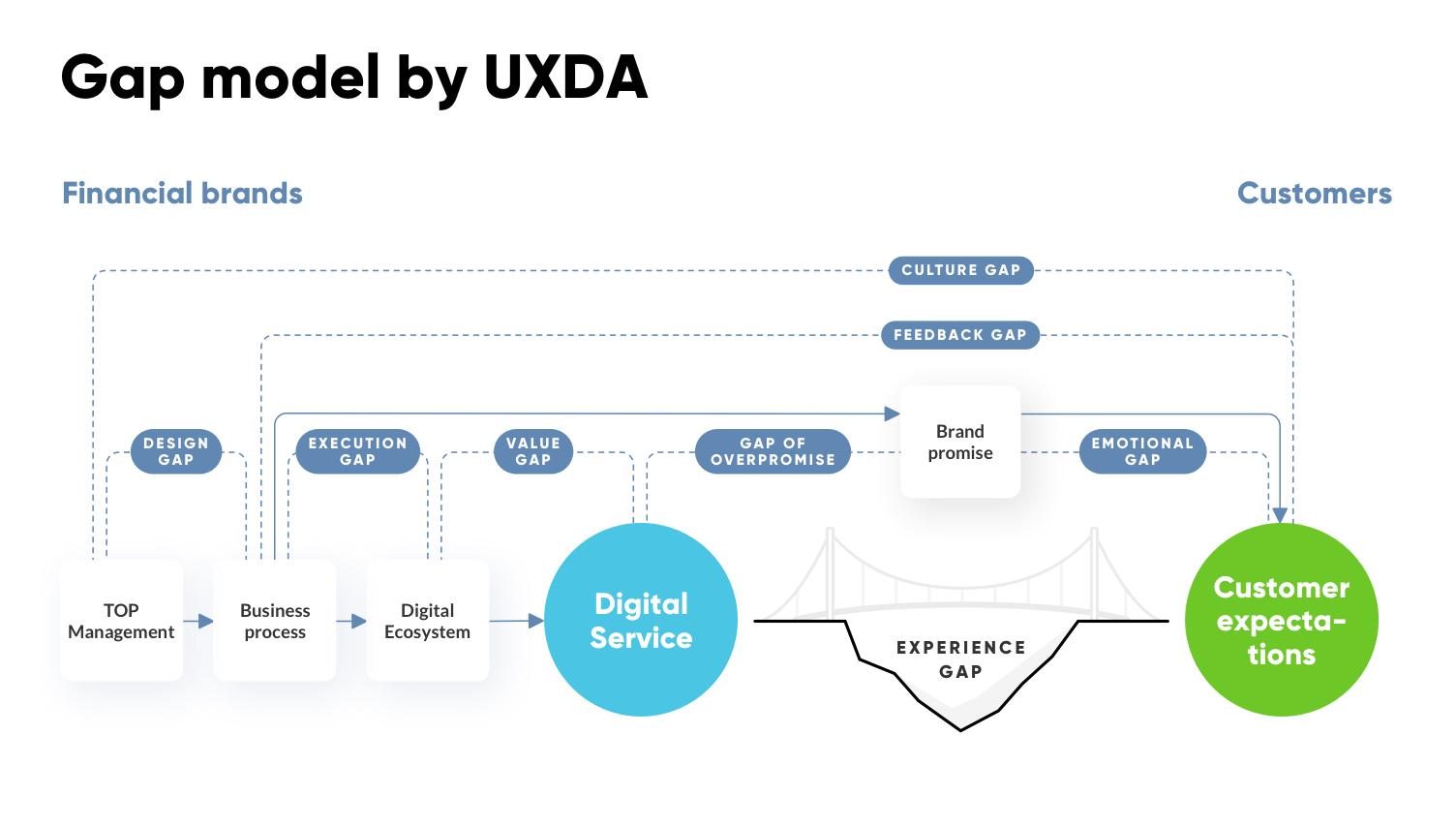 Banking CX Gaps Model