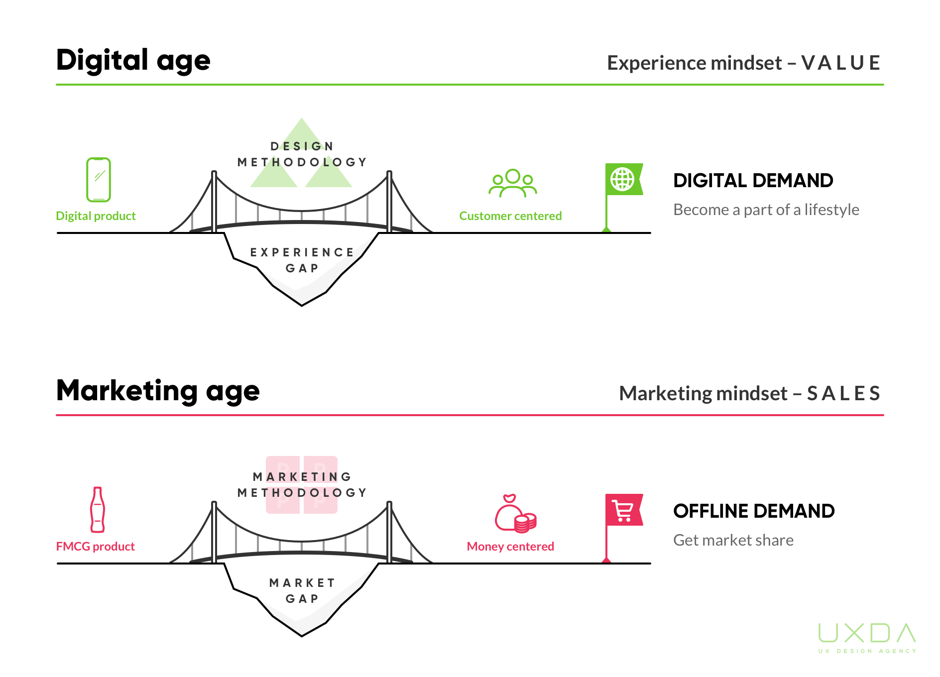 digital-transformation-ux-design-for-banking-bridge-the-gap-M.jpg