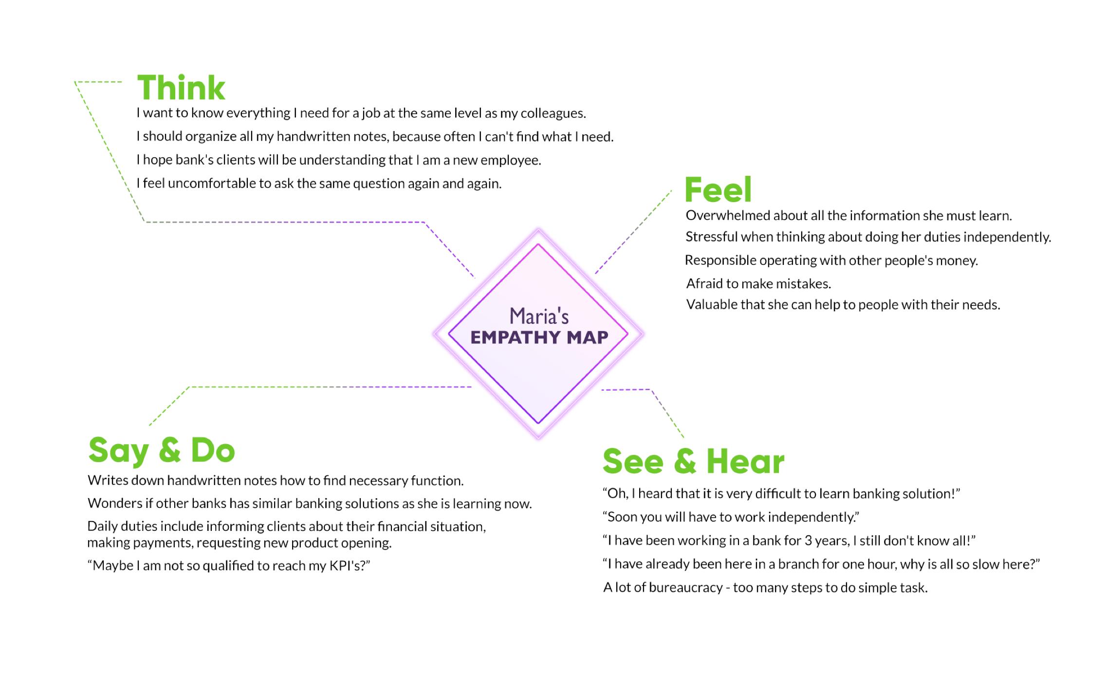 empathy-map-banking-ux-itti-digital-L-1-1603181207.jpg