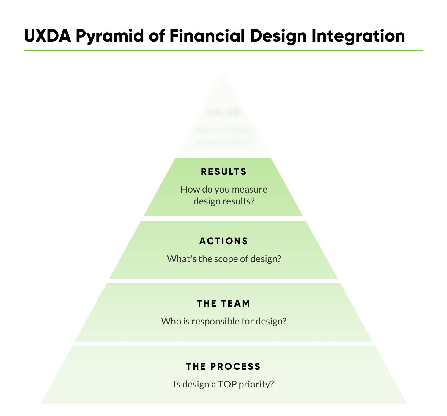 financial-ux-design-methodology-uxda-financial-design-integration-4-S.jpg