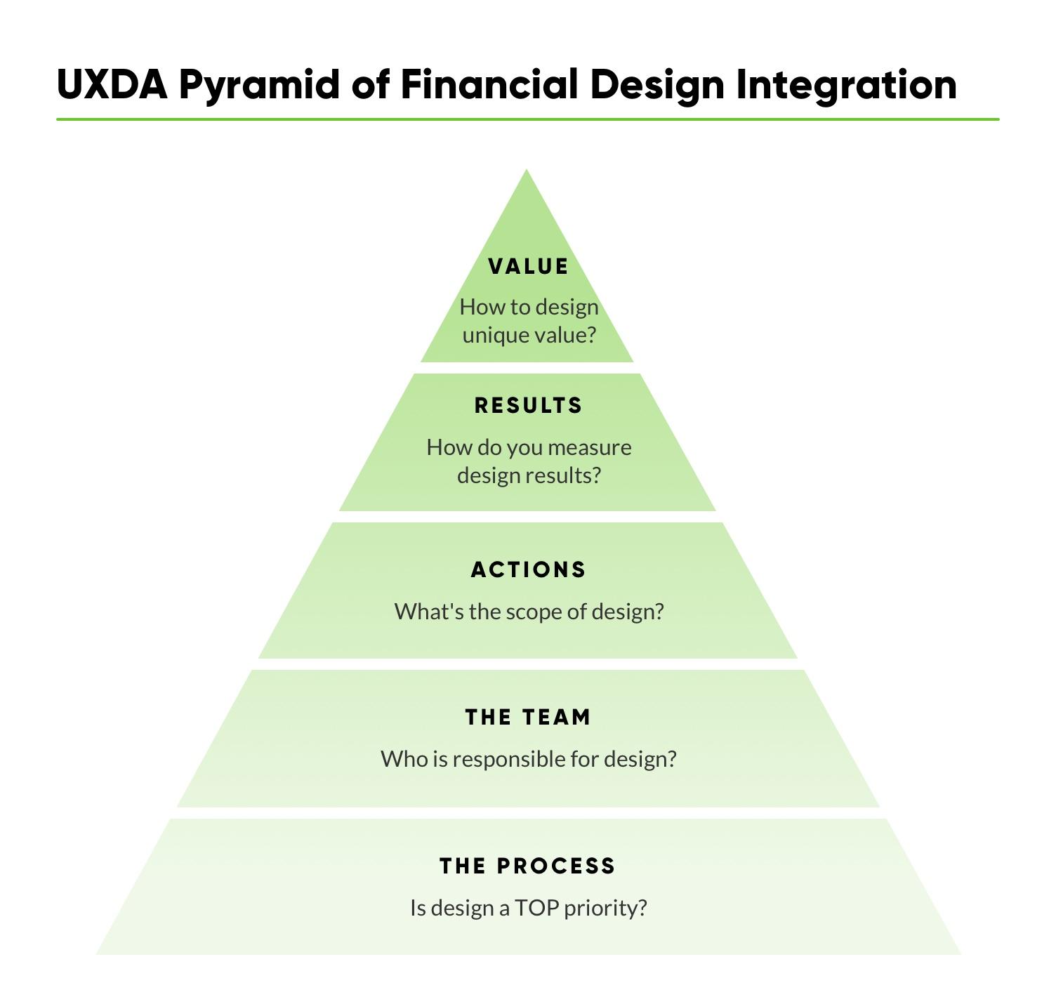 financial-ux-design-methodology-uxda-financial-design-integration-5-S.jpg