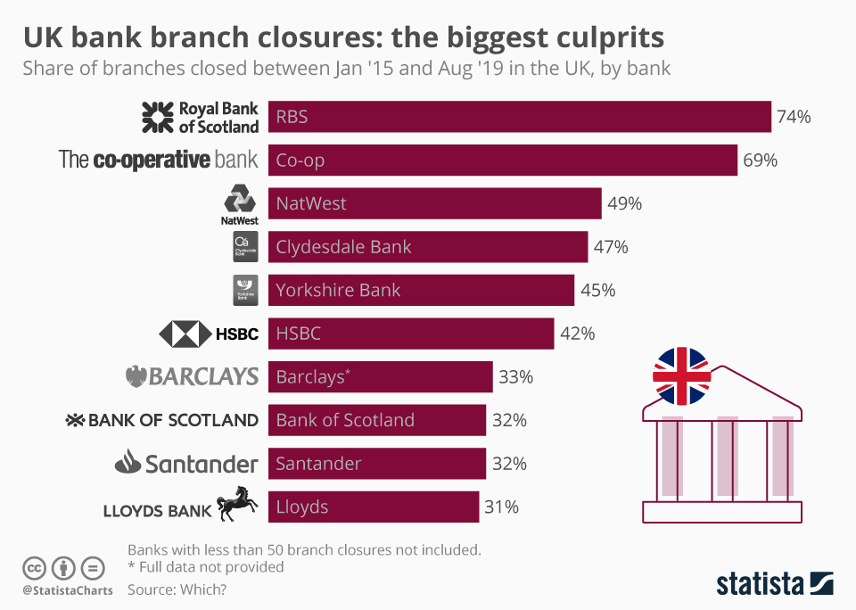 how-many-jobs-are-cut-in-major-banks-ux-design-banking.jpeg