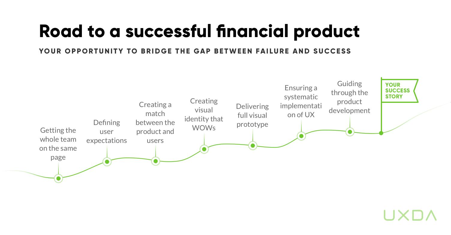 successful-financial-ux-transformation-remotely-uxda-process.jpg