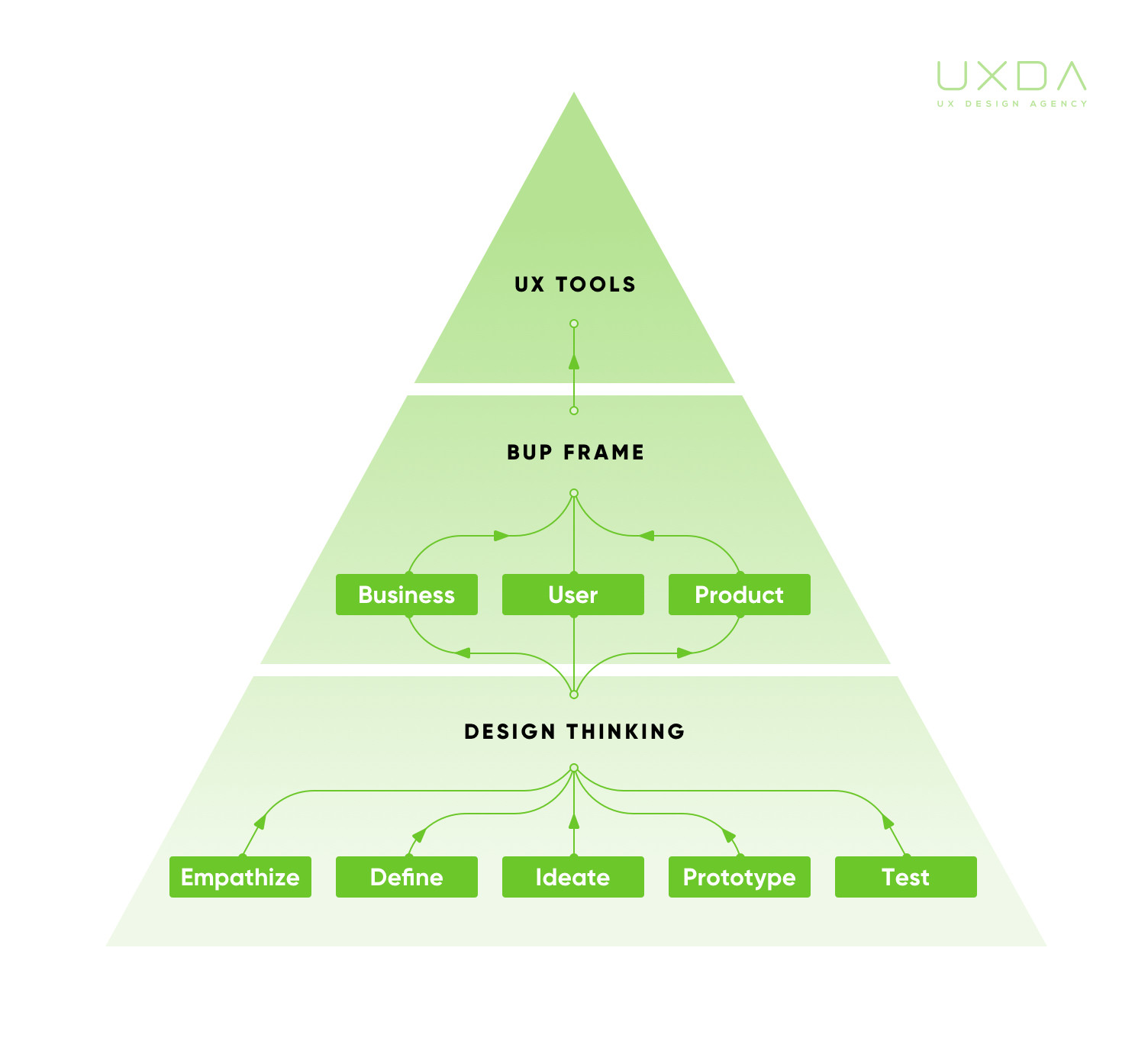 ux-design-for-banking-uxda-work-process-1-S.jpg