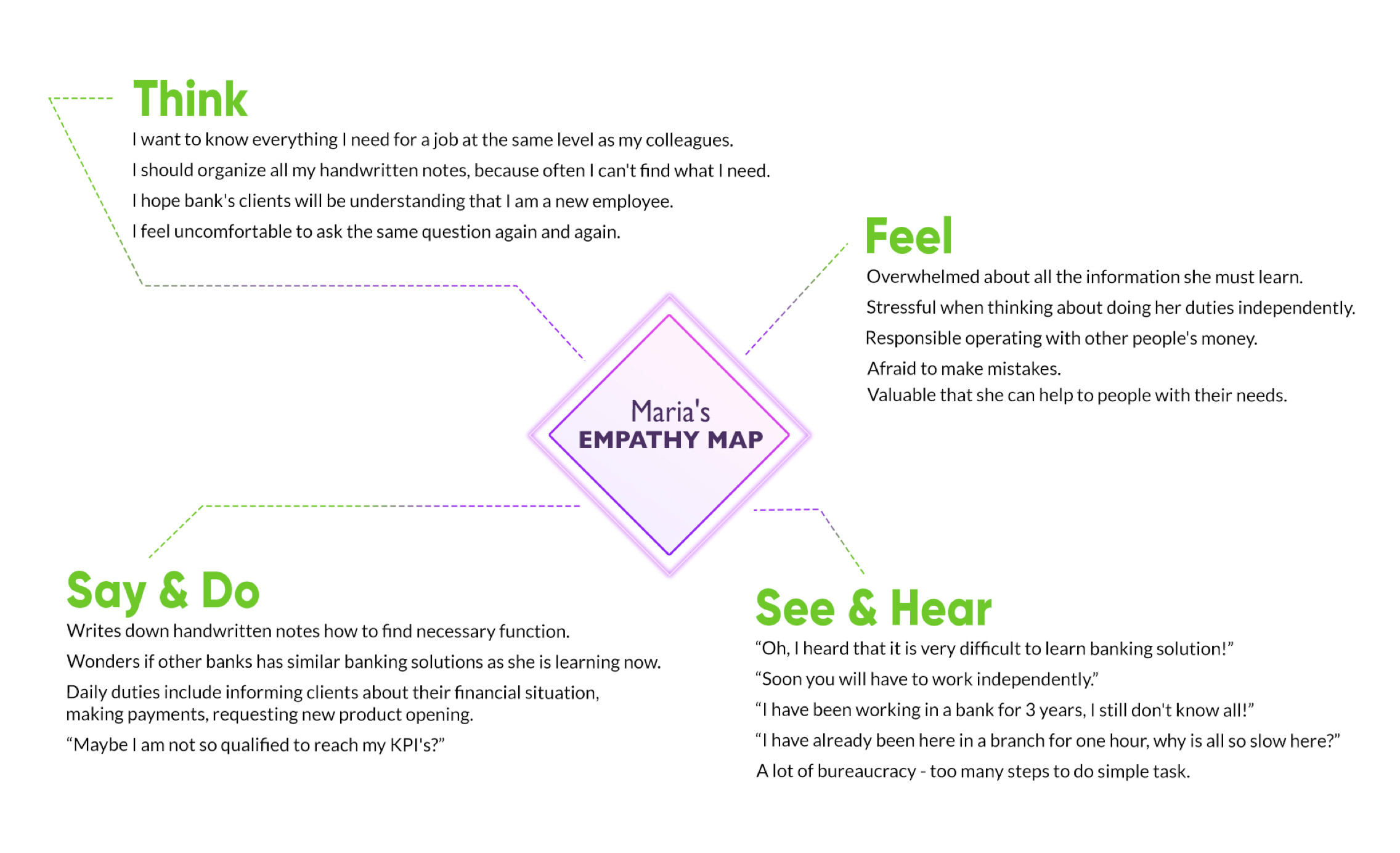 empathy-map-banking-ux-itti-digital-L-1.jpg