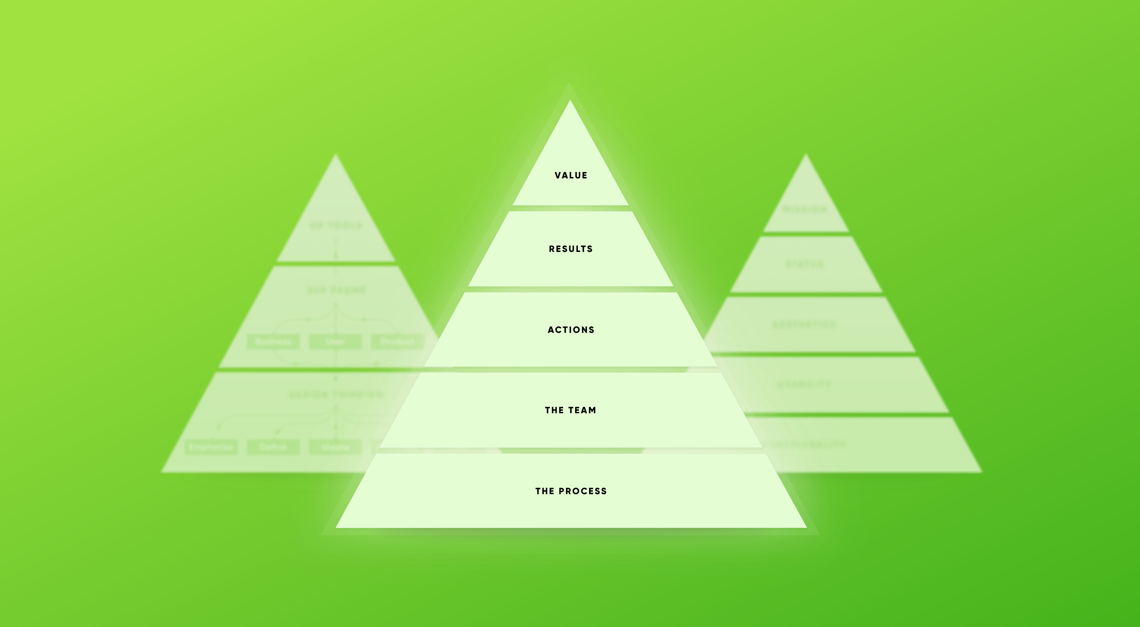 🎧 Financial UX Methodology: the Design Pyramid for Financial Product