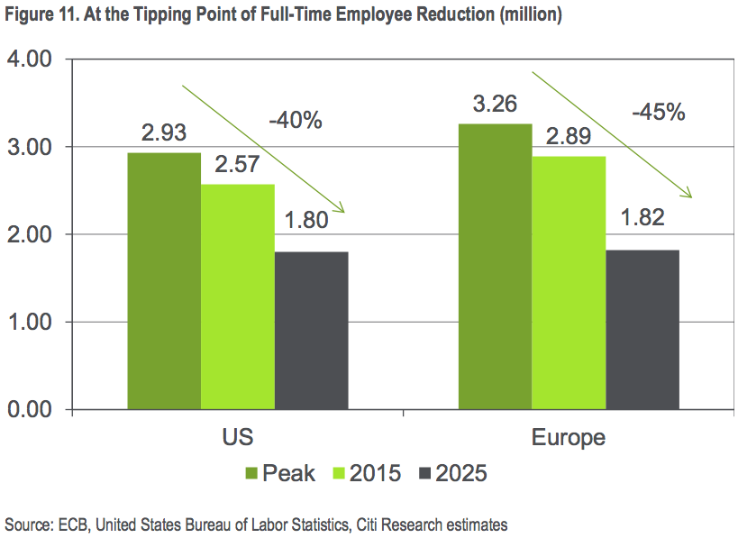 full-time-employee-reduction-banks