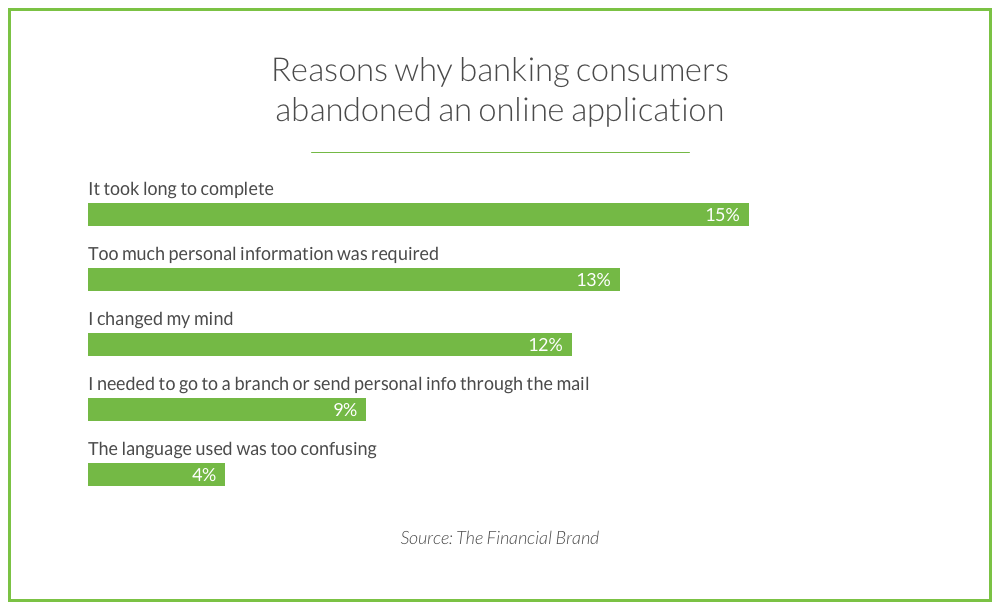 ux-banking-customers-reject-apps