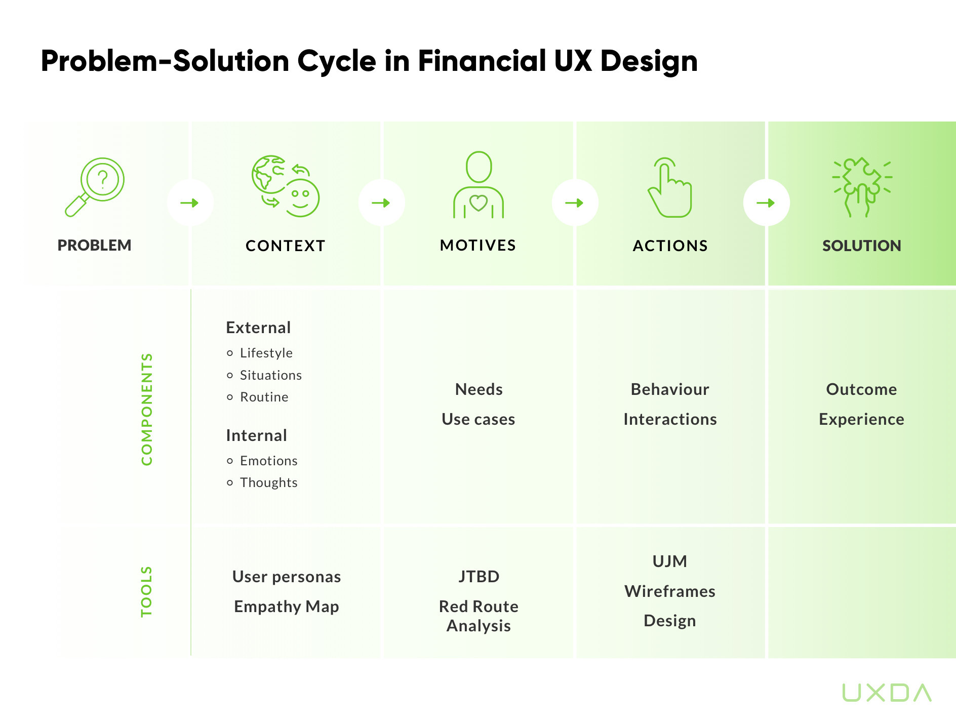 Customer Experience in Financial Services - Problem-solution cycle