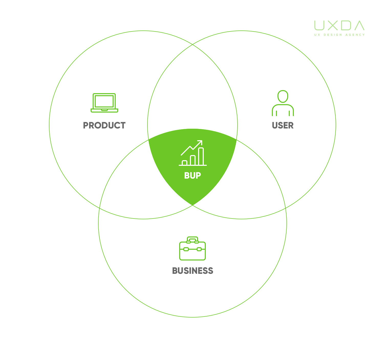 ux-design-for-fintech-uxda-work-process-bup-business-user-product-S.jpg