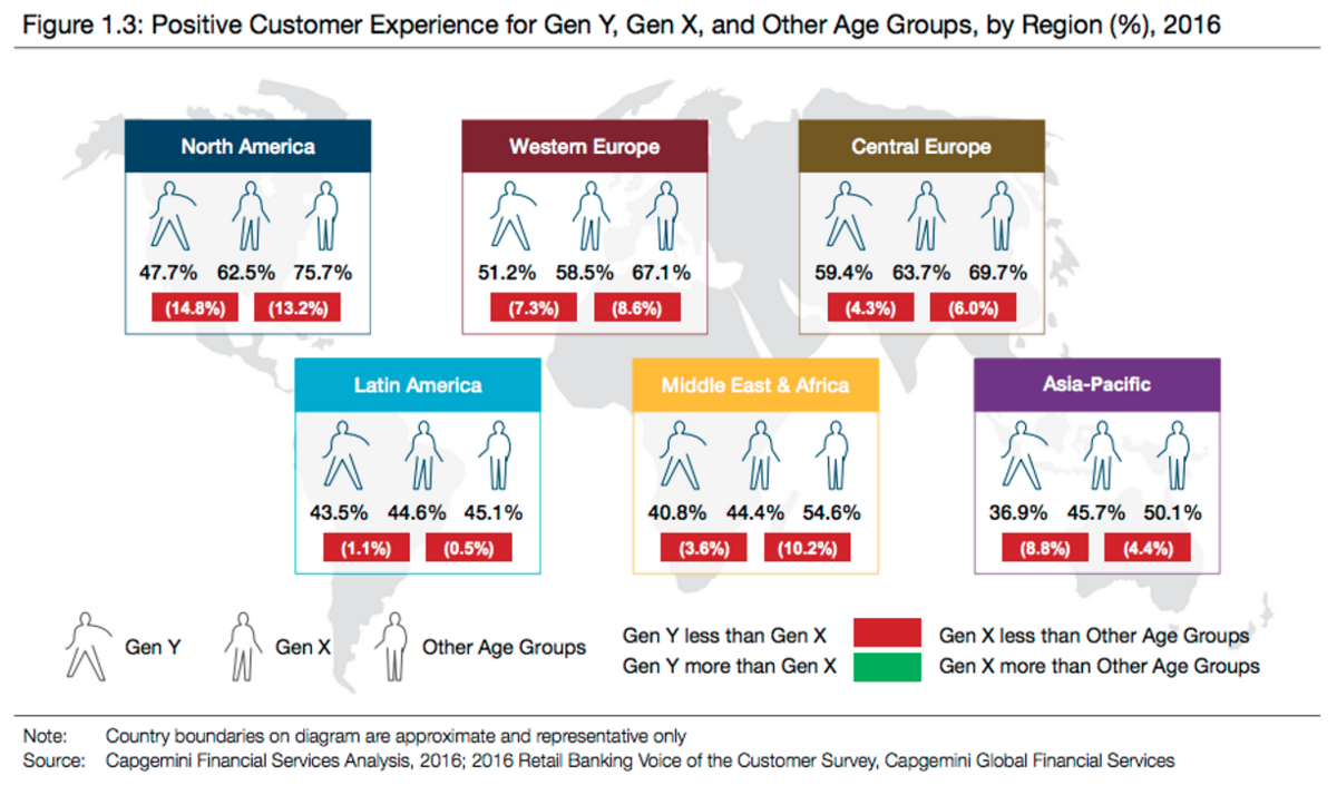 positive-customer-experience-generations-banking
