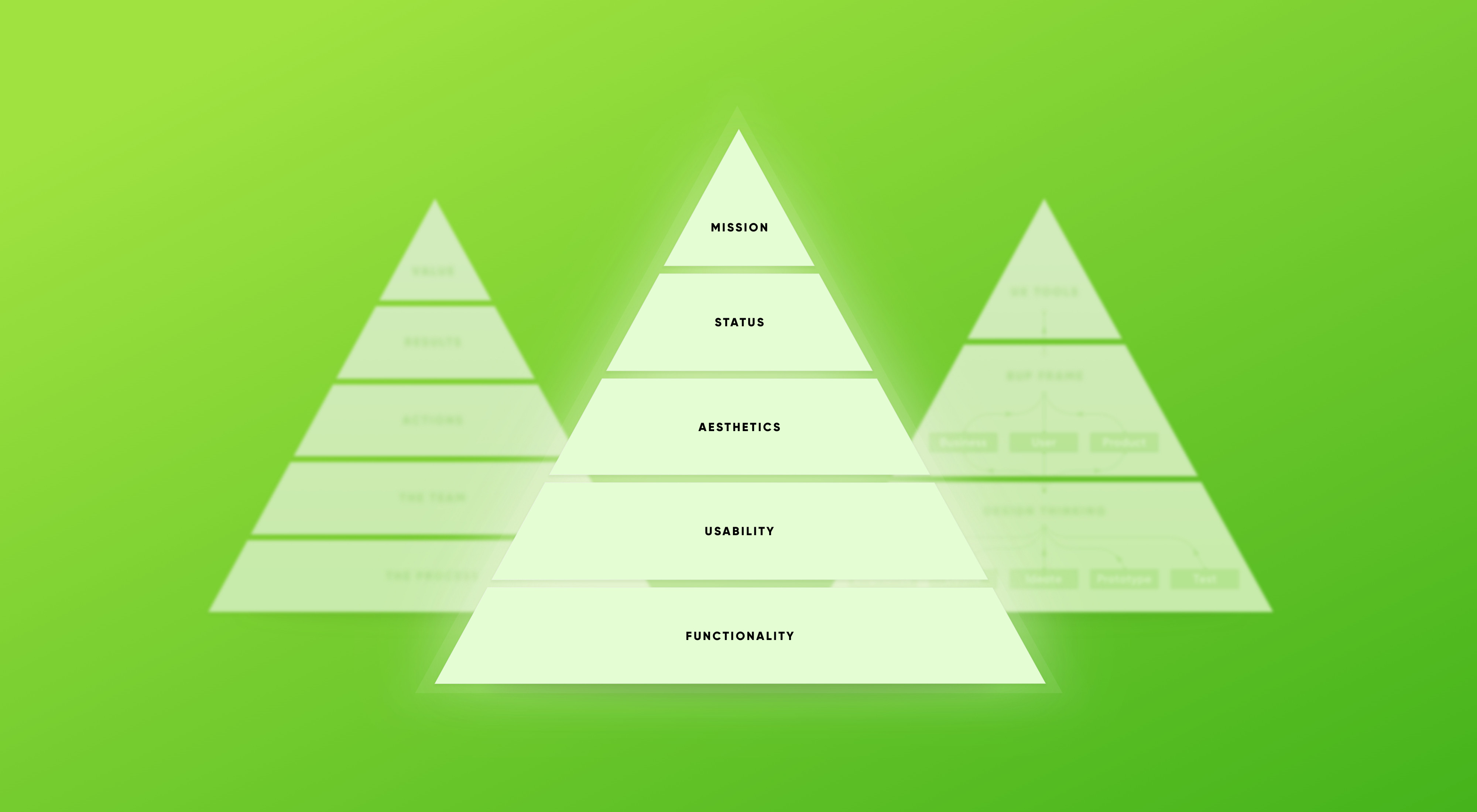 🎧 Financial UX Design Methodology: the Value Pyramid