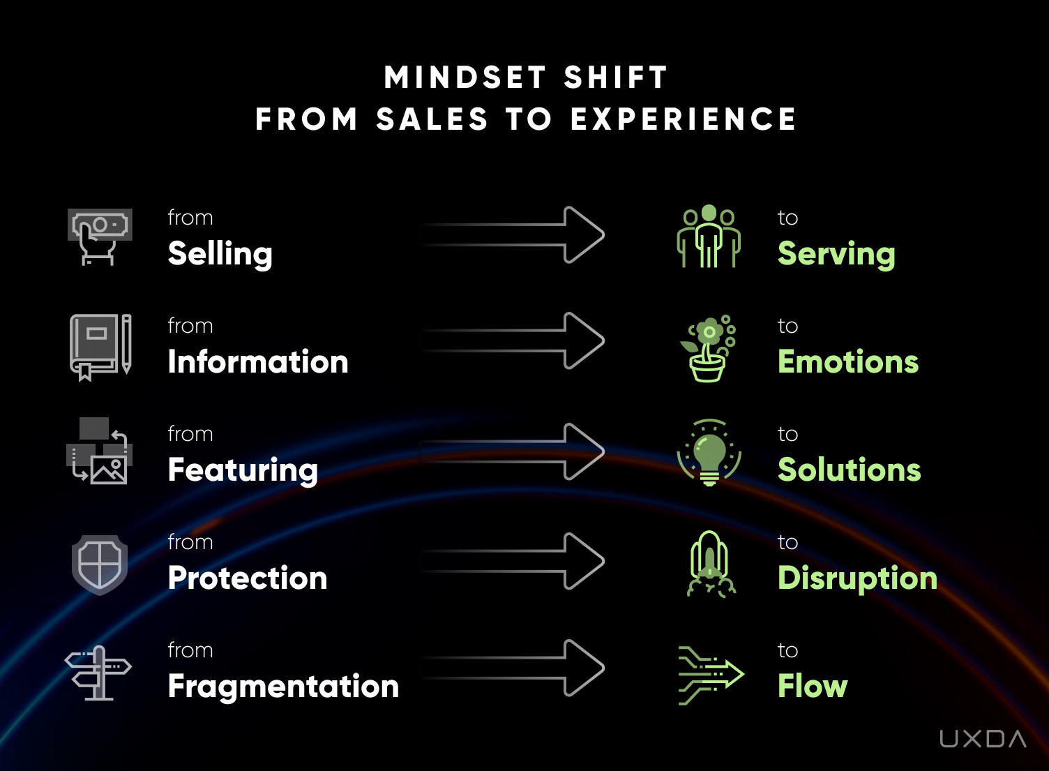 Exceptional Banking & Fintech Product Design with Soul - Mindset Shift