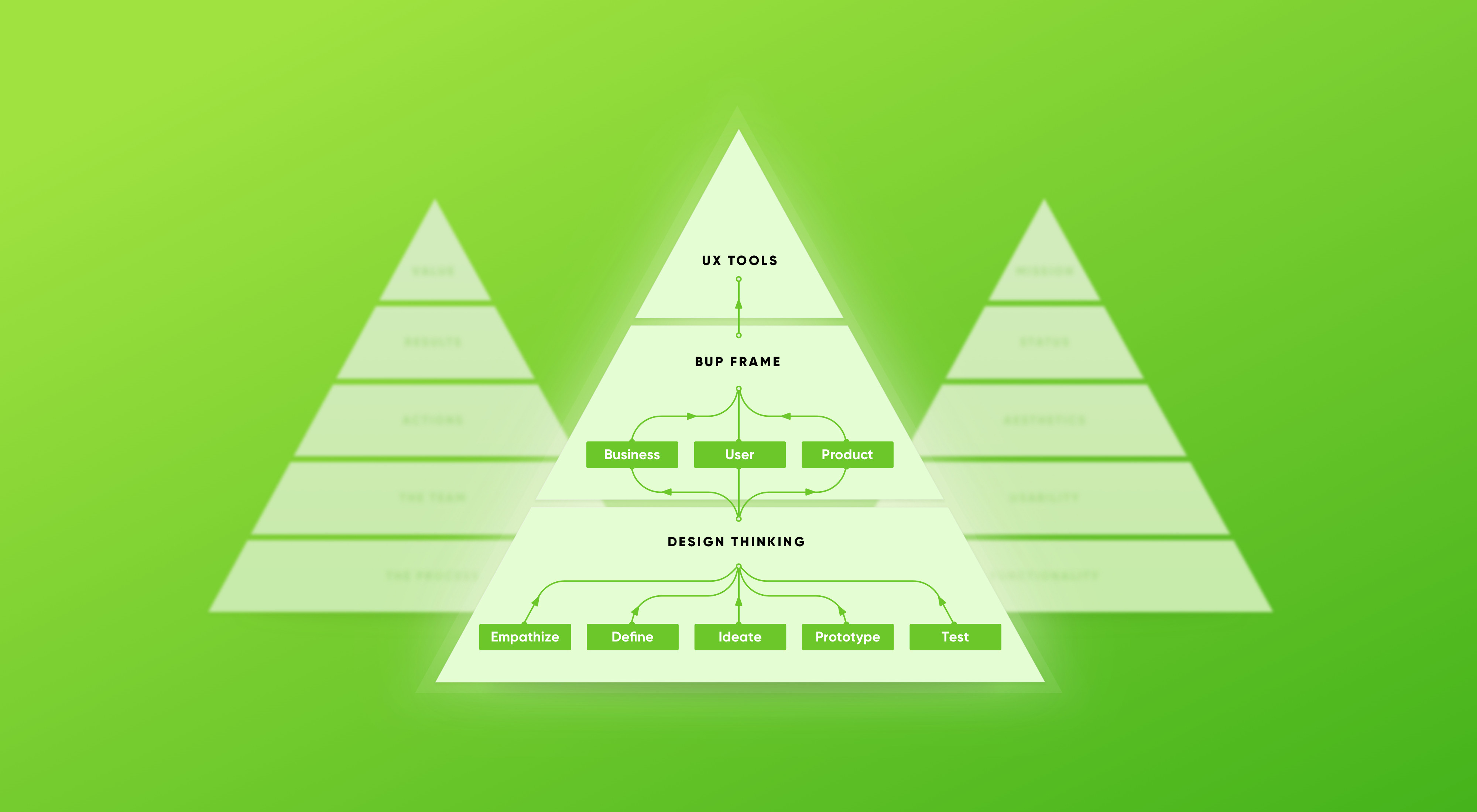 🎧 Financial UX Design Methodology: the Experience Pyramid