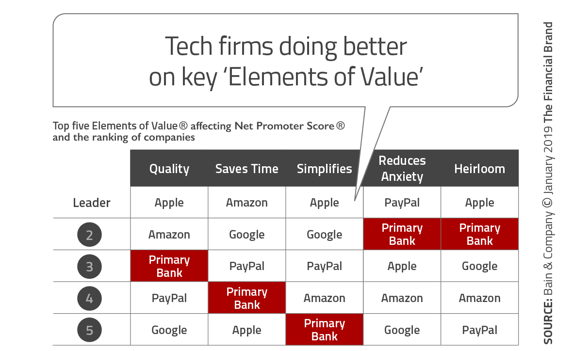 tech-firms-doing-better-on-key-elements-of-value-10.png