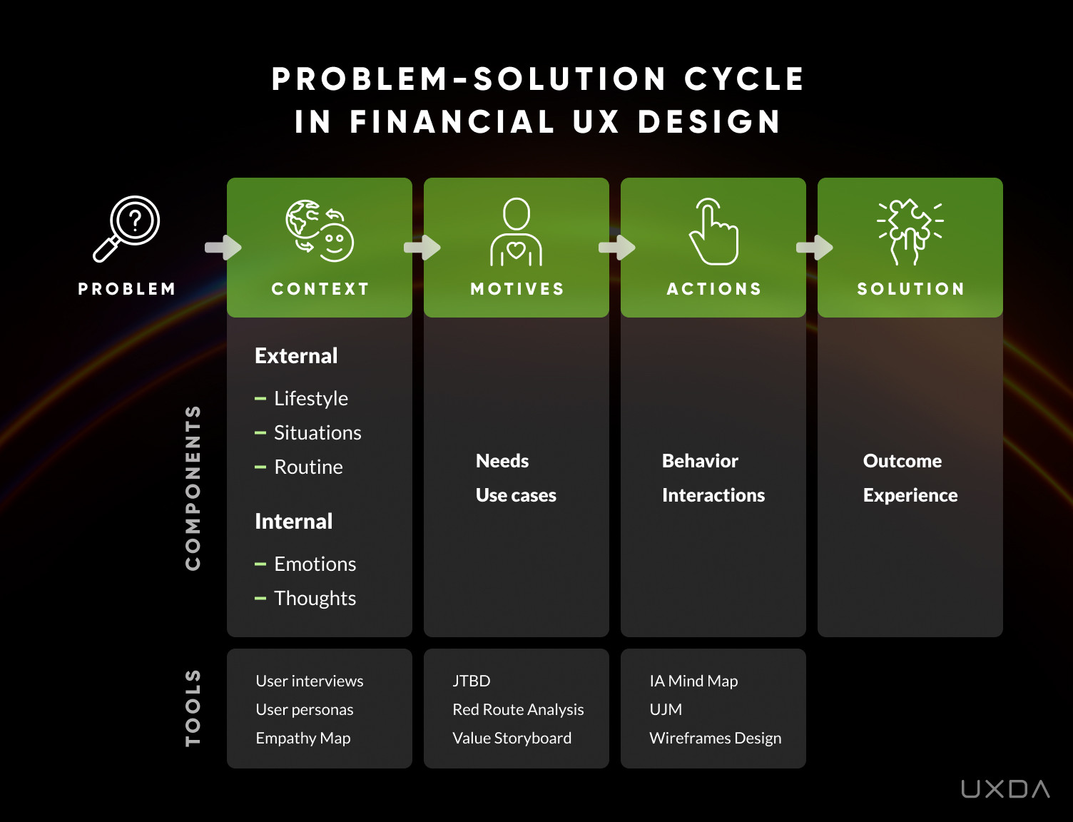 Exceptional Banking & Fintech Product UX Design with Soul - Problem Solution Cycle