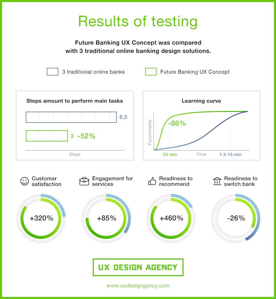future-bank-ux-testing-uxda