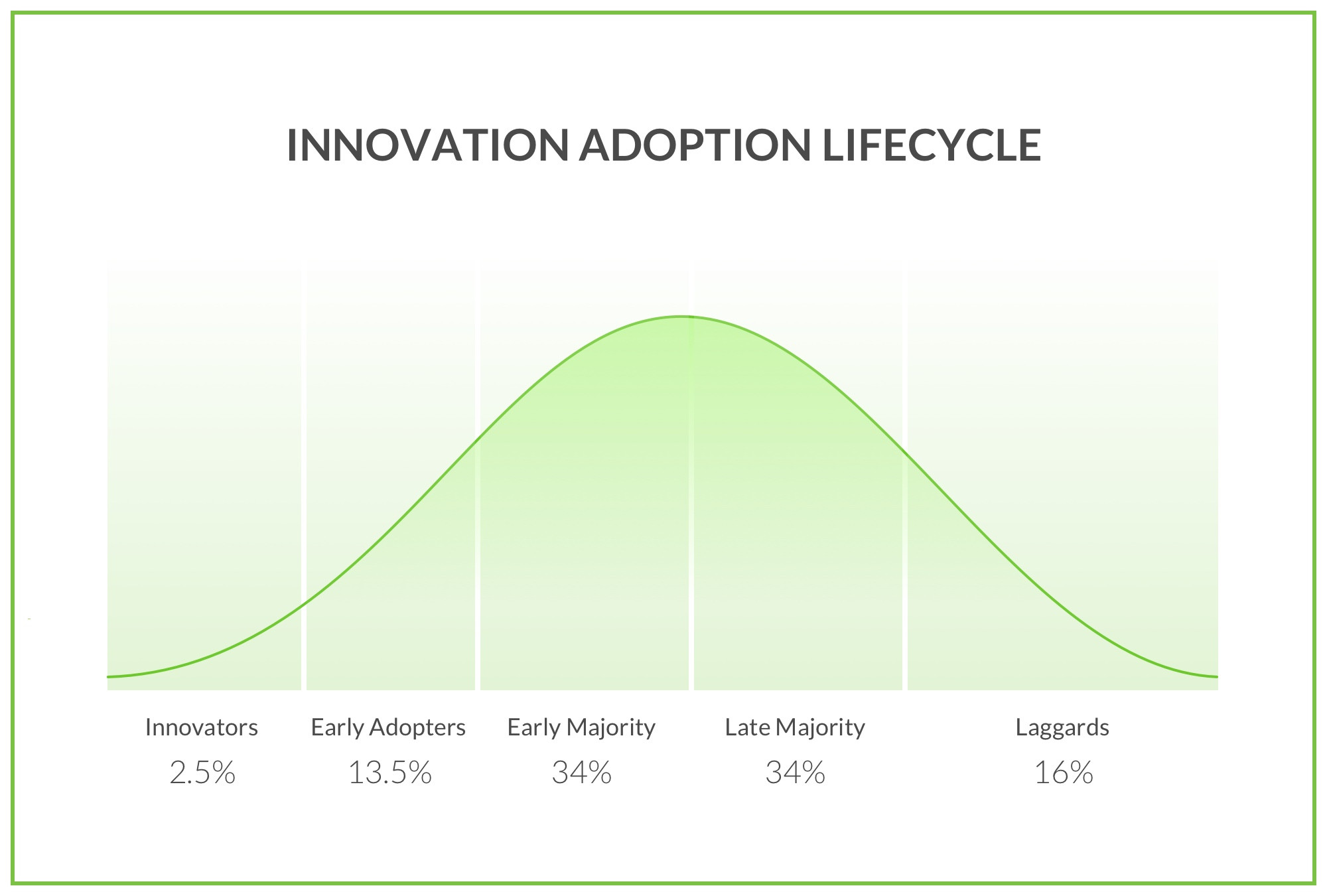 ux-financial-innovation-adoption-lifecycle