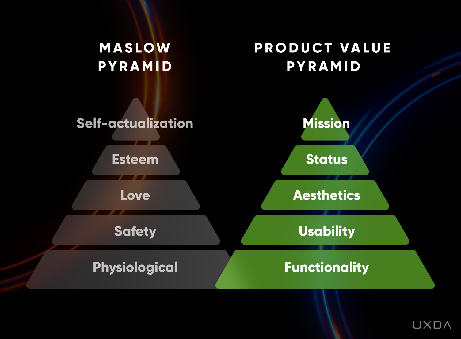 Exceptional Banking & Fintech Product Design with Soul - Purpose Pyramid
