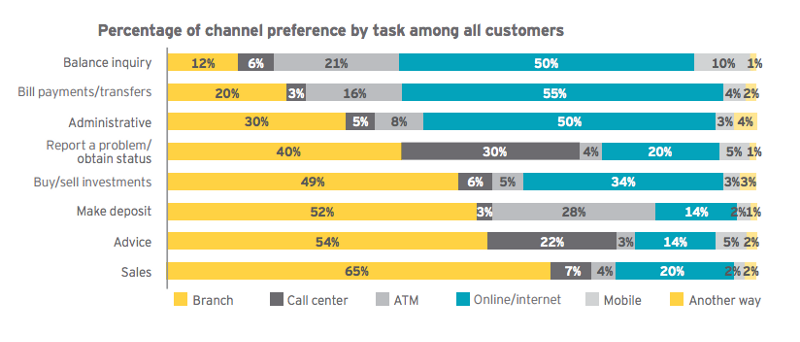 banking-channel-preference-customers-online-mobile-uxda