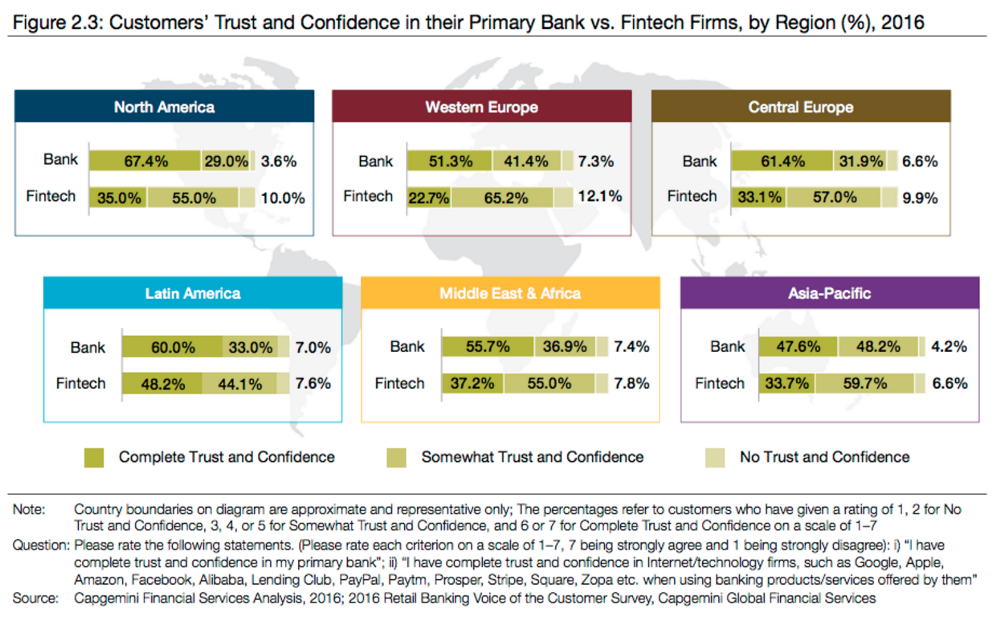 customers-trust-banking-regions