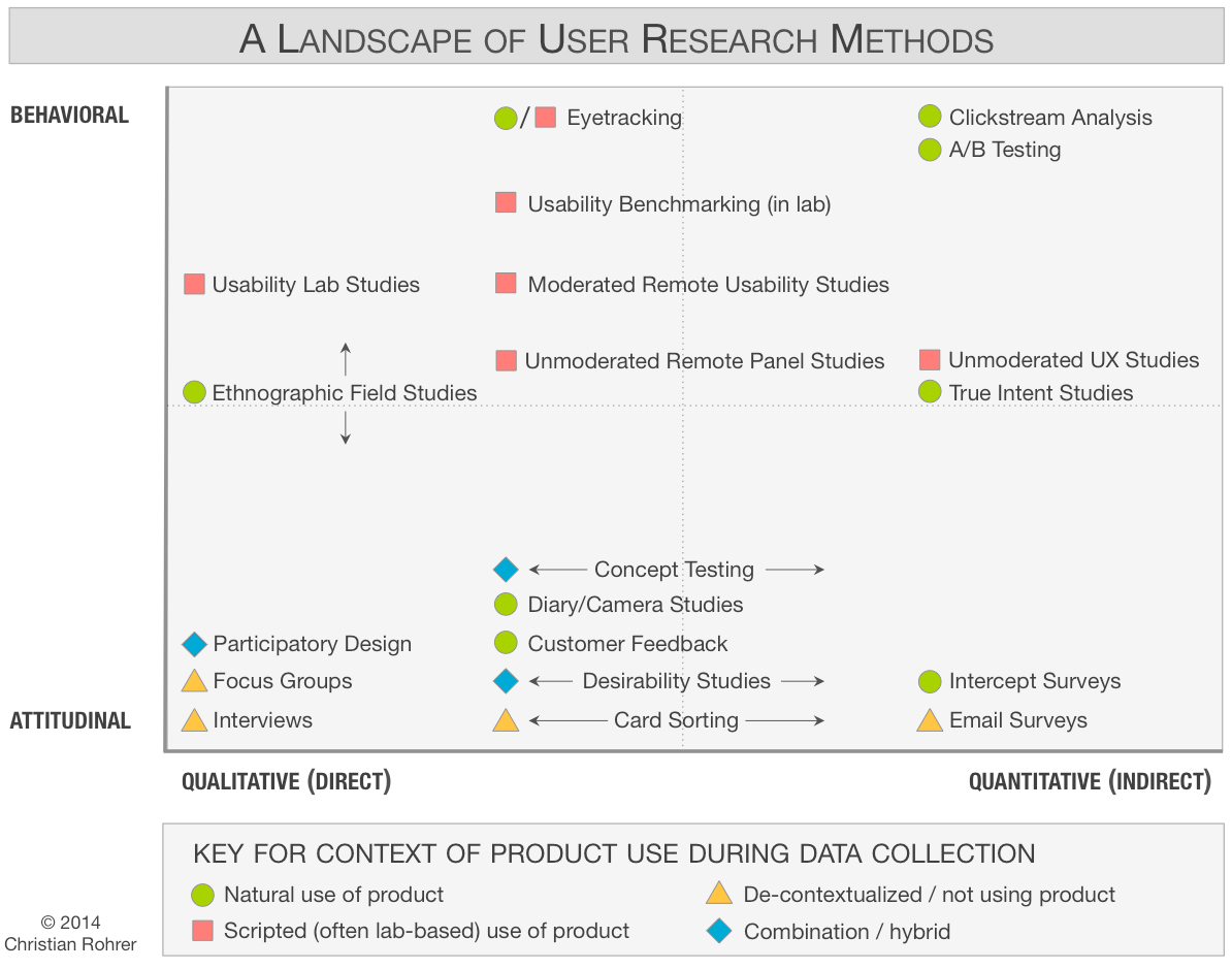 ux-design-user-research-methods